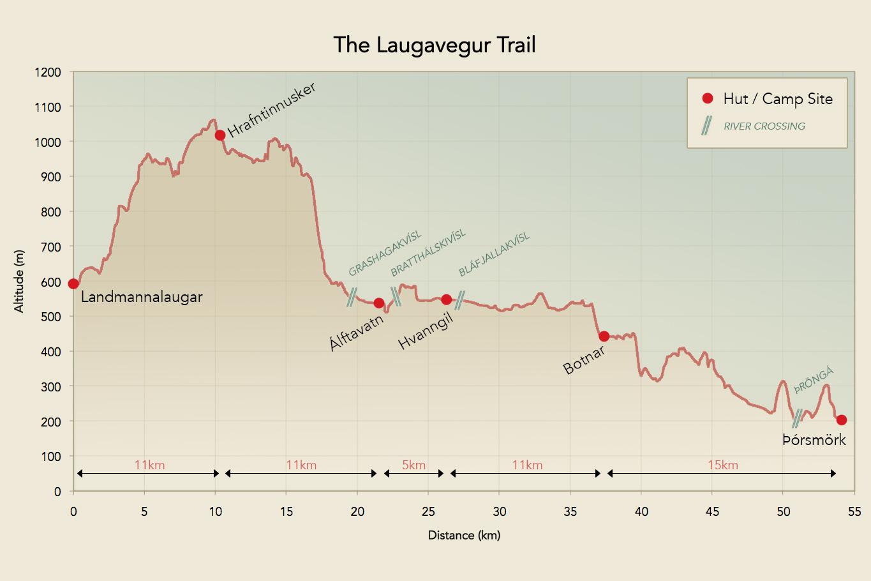 laugavegur-trail-altitude-profile